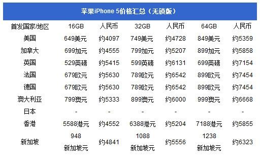 iPhone 5海外购买攻略