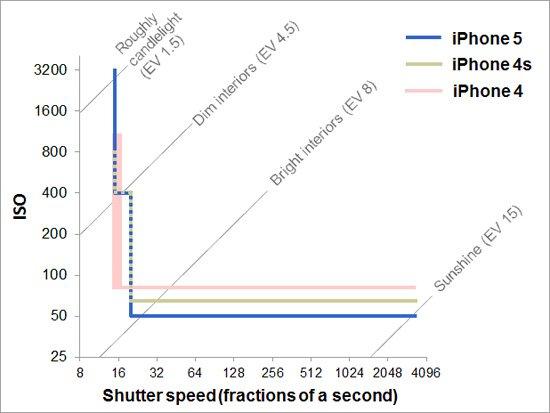 iPhone 5/卡片/单反相机拍照效果对比