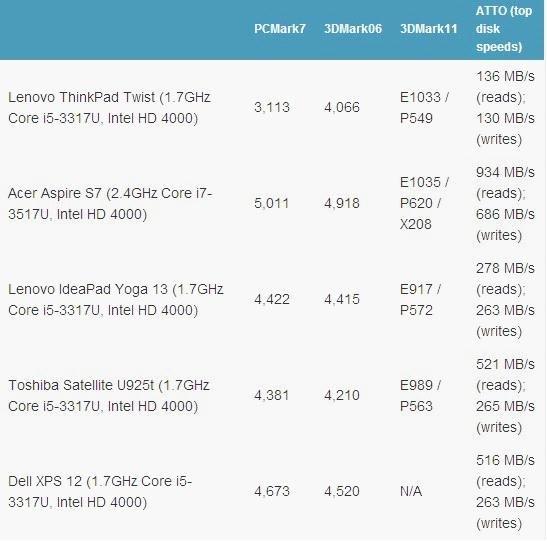 联想ThinkPad Twist评测 电池续航不给力