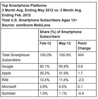 频遭Android蚕食 iOS终端11月上网流量现反弹