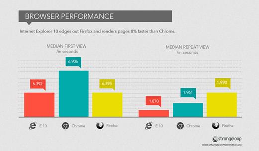 IE10十大优点:渲染页面比Chrome快8%