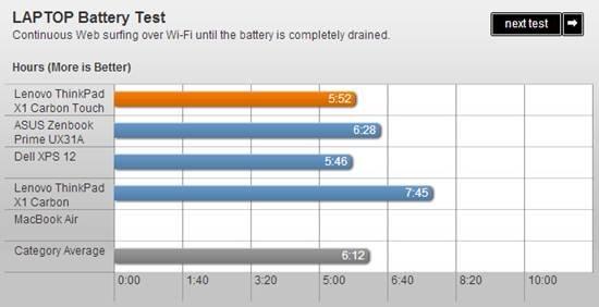 评小黑X1 Carbon触控版 屏幕体验佳但续航一般