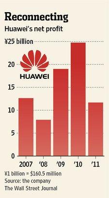 华为称2012已扭转下滑趋势 利润同比增长30%