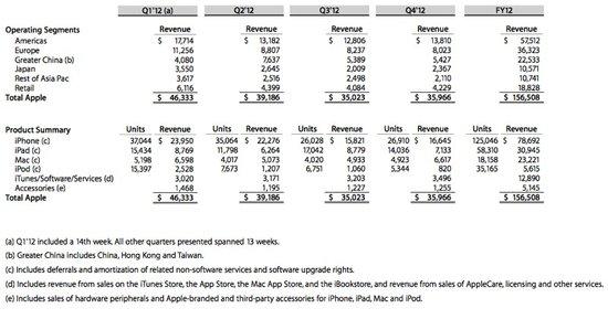 苹果iTunes营收规模超与微软Windows相当
