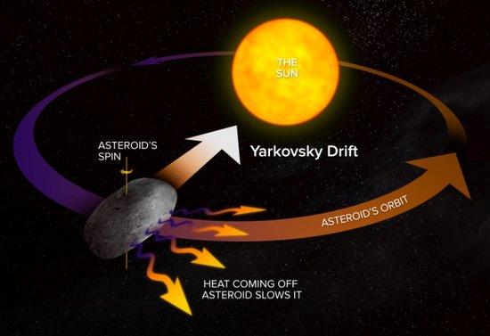 外部辐射或可偏转危险级近地小行星轨道