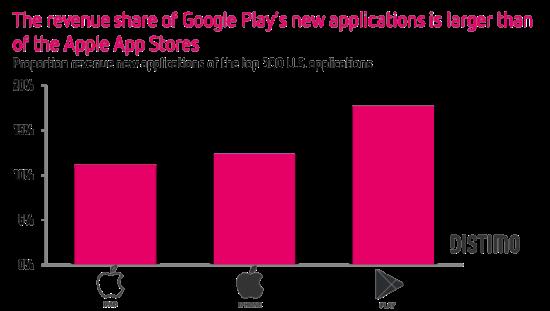 移动应用商店格局形成 新开发商成功门槛变高