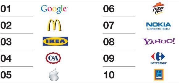 Top 10 Global brands