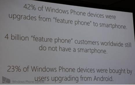 """挑衅""谷歌:微软称23%的WP用户来自Android阵营"